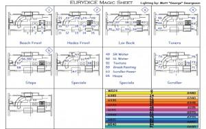 Eurydice Magic Sheet